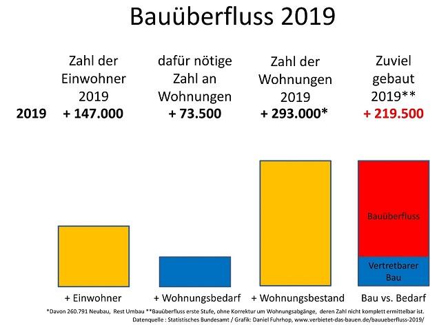 Grafik Bauüberfluss
