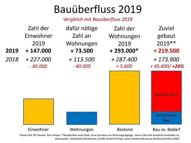 Grafik Bauüberfluss im Vergleich