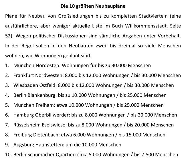 Top 10 Neubaupläne Liste